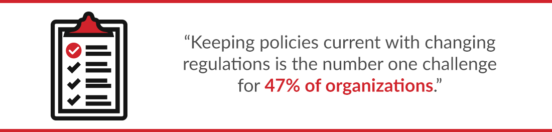 Keeping policies current with changing regulations is the number one challenge for 47% of organizations