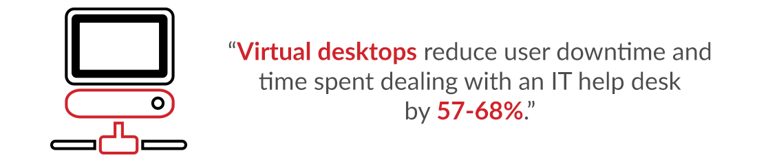 Virtual desktops reduce user downtime and time spent dealing with an IT help desk by 57-68%.