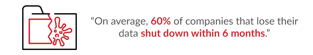 On average, 60% of companies that lose their data shut down within 6 months.