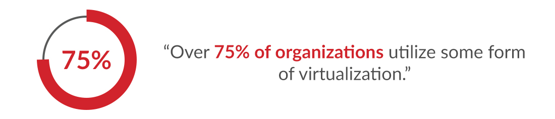 75% of organization